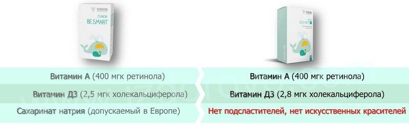 izdorovo.com СРАВНЕНИЕ БИ СМАРТ-Р
