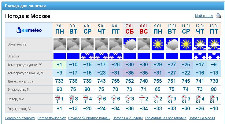GISMETEO погода в Железнодорожном на завтра  прогноз