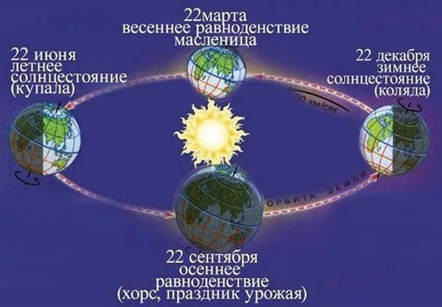 Даты Солнцестояния, Равноденствия