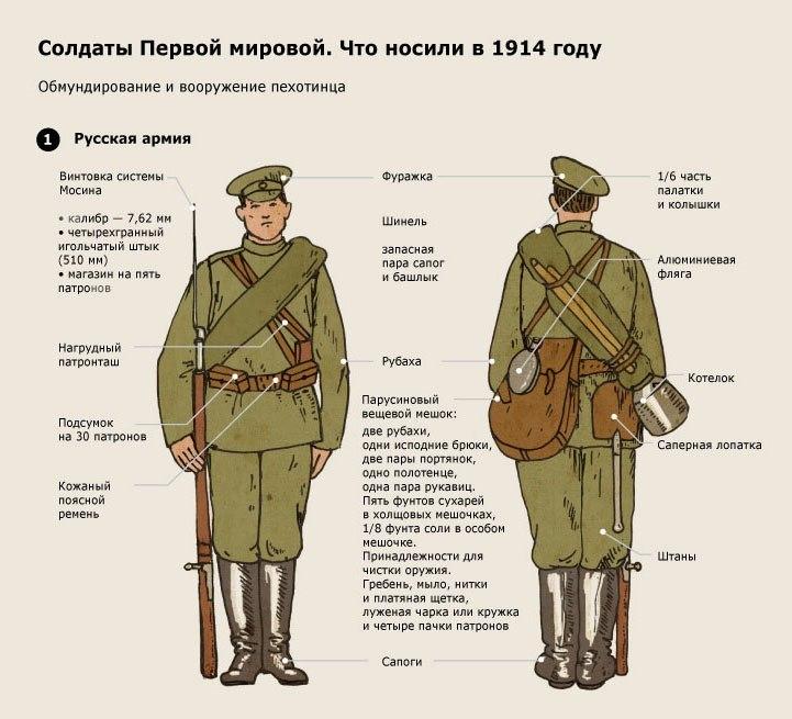 Что носил с собой русский солдат в Первую мировую?