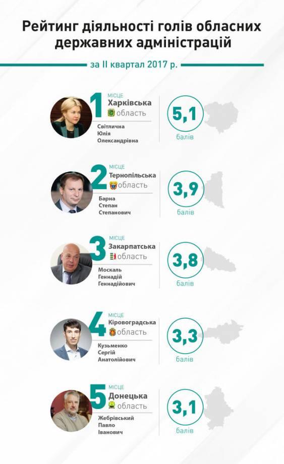 Рейтинг глав ОГА от КИУ: первая тройка – Светличная, Барна, Москаль