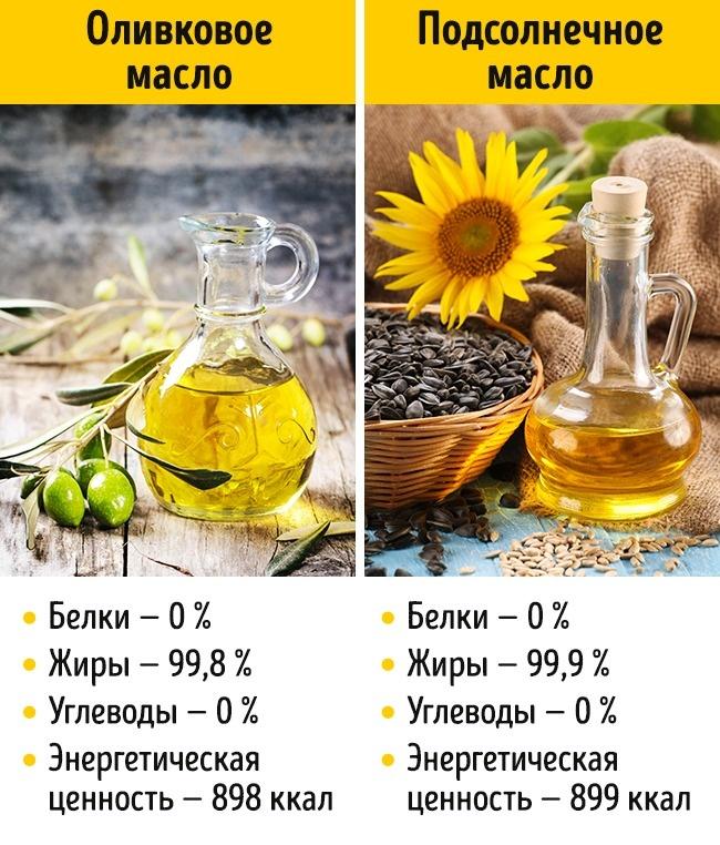 © depositphotos.com  Подсолнечное масло дешевле оливкового, запах которого нелюбят многие люд