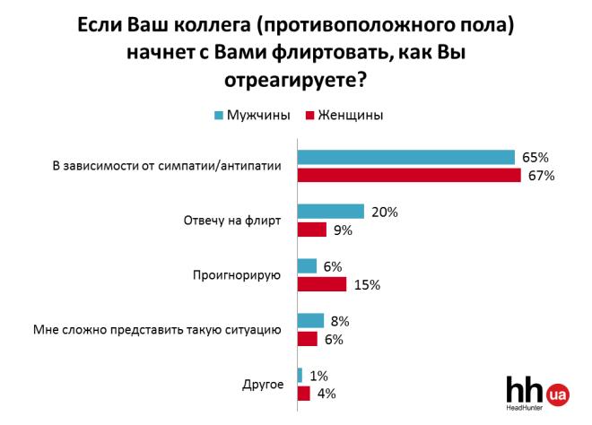 Данные были получены в результате опроса, проведенного Исследовательским центром Международного кадр