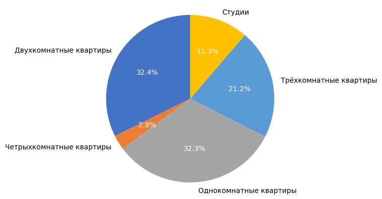 Выборка объектов вторичного рынка жилья в июле 2017 года.