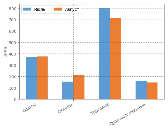 Сравнение арендных ставок на рынке коммерческой недвижимости за Июль/августе 2017 года