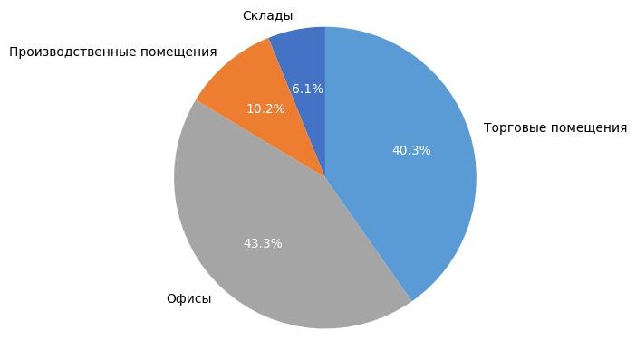 Выборка объектов коммерческой недвижимости в Кирове в августе 2017 года.