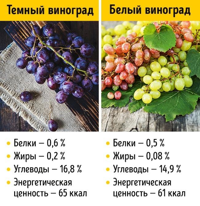 © depositphotos.com  Сок белого винограда способствует лучшему усвоению железа. Новтемном ви