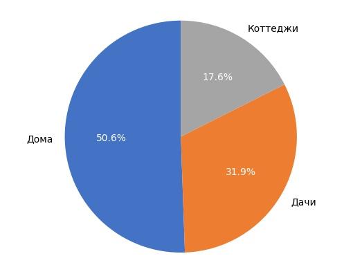 Выборка объектов загородной недвижимости в Кирове в июле 2017 года.