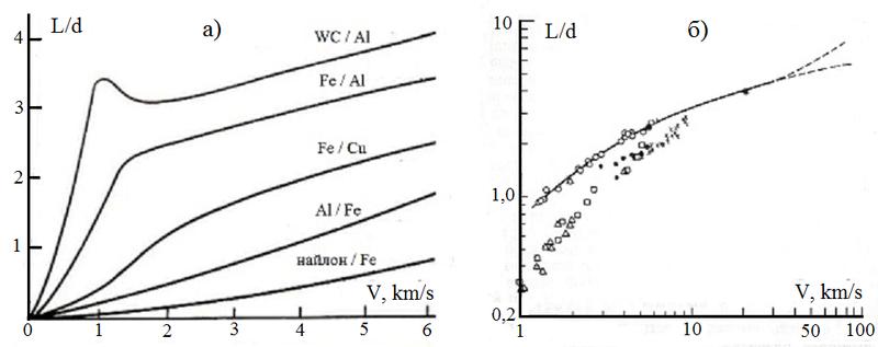 Рис.1. а) зависимость глубин проникания от скоростей встречи макроударников для различных сочетаний материалов [10]; б) зависимость глубин проникания от скоростей встречи различных ударников в алюминиевую полубесконечную мишень [8].