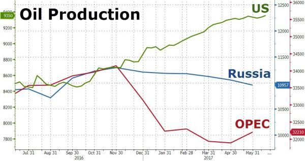 zerohedge.com: цены на нефть и добыча в конце 2016-начале 2017 в США, РФ, КСА