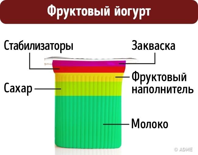 © depositphotos  Кроме самих фруктов, доля которых может варьироваться от1до5% всей массы