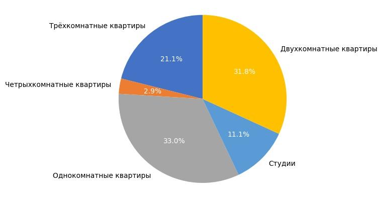 Выборка объектов вторичного рынка жилья в августе 2017 года.