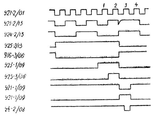 Эпюры работы триггера установки и схемы формирования выходного импульса радиостанции Баклан-20 (Баклан-5)