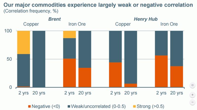 bhpbilliton.com: ценовые корреляции нефти и газа с медью и железной рудой