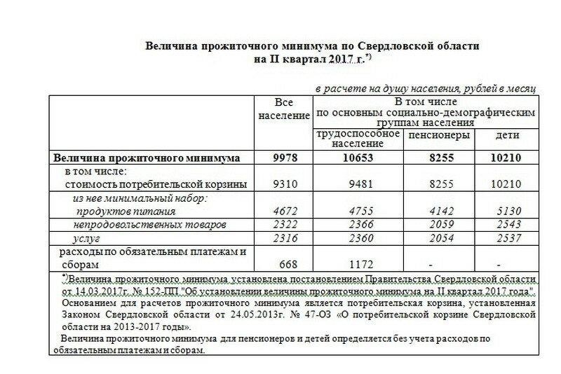 упустите возможность прожиточный минимум в татарстане в 2017 году ТЦ: магазины, режим