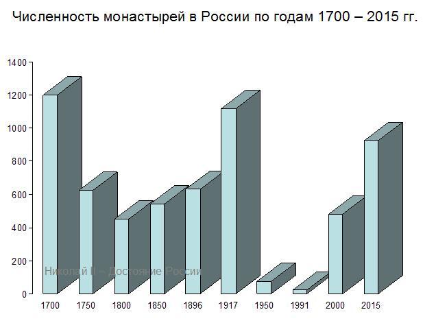 Численность монастырей в России по годам 1700-2015