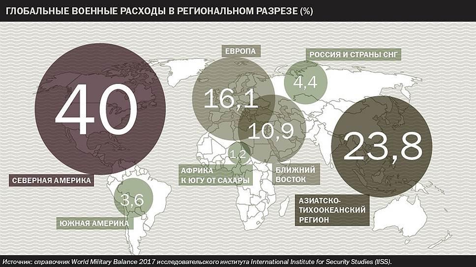Глобальные военные расходы в региональном разрезе (%)