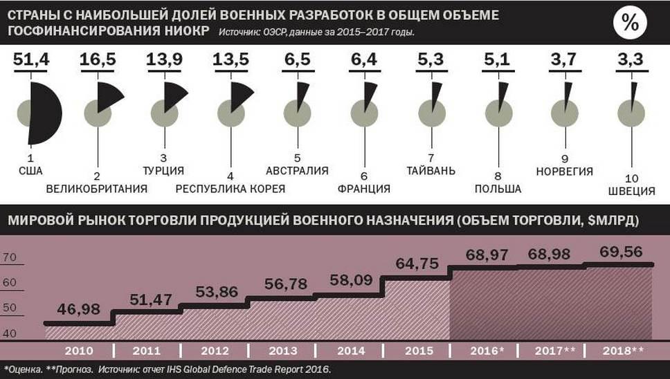 Страны с наибольшей долей военных разработок в общем объёме госфинансирования НИОКР