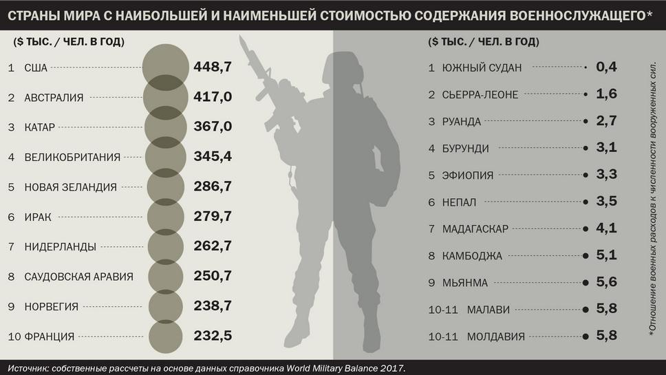 Страны мира с наибольшей и наименьшей стоимостью содержания военнослужащего