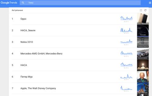google тренды