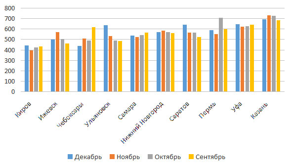 Сравнение арендных ставок в офисных помещениях в городах ПФО