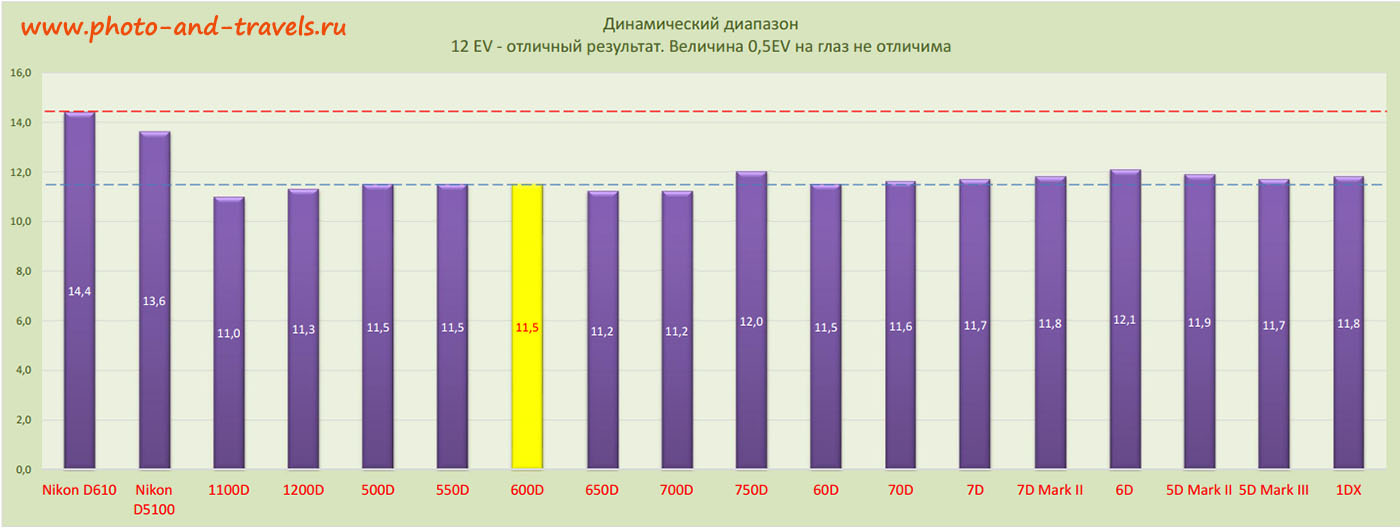 График 18. Сравнение цифровых зеркальных фотоаппаратов Canon EOS по динамическому диапазону. Стоит ли покупать Кэнон 700Д?