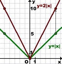 grafik-funkcii-2-modul-x