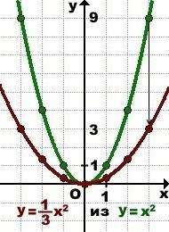 grafik-funkcii-y-f-x-k