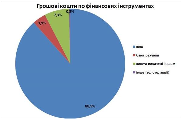 Украинские народные избранники всумме указали 7,4 млрд. налички