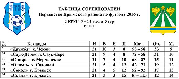 2-круг-таблиц.-9-14-места-5-тур.jpg