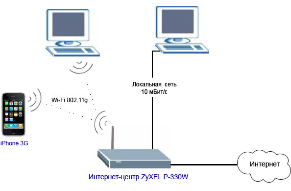 для доступа в интернет - 2