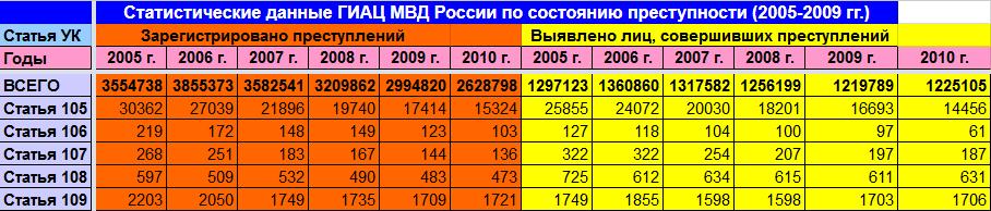 Статистические данные ГИАЦ МВД России по состоянию преступности (2005-2009 гг.)
