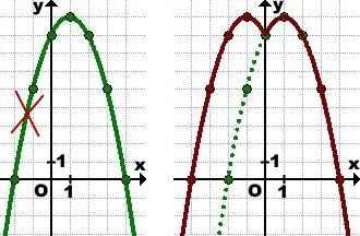 grafik-funkcii-x-po-modulyu