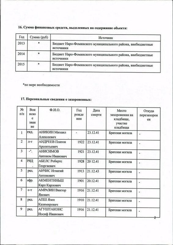Паспорт воинского захоронения воинов 201-й латышской  стрелковой дивизии, Наро-Фоминск