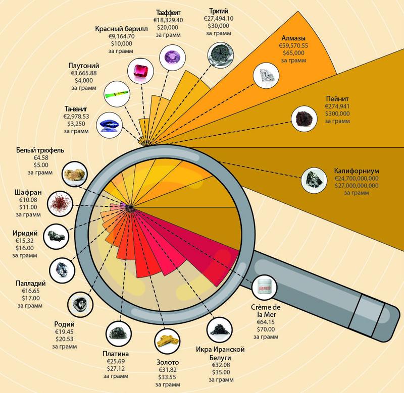goldenfront.ru: Самые дорогие вещества на земле