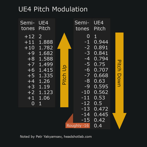 UE4 pitch modulation comparison table