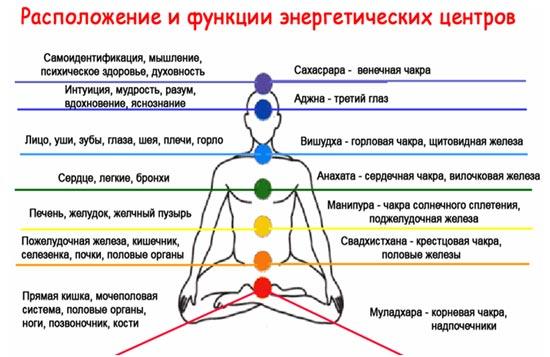 Расположение и функции энергетических центров