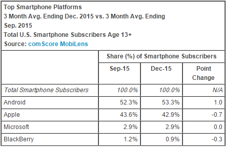 comscore_smartphone_os_december_2015.png