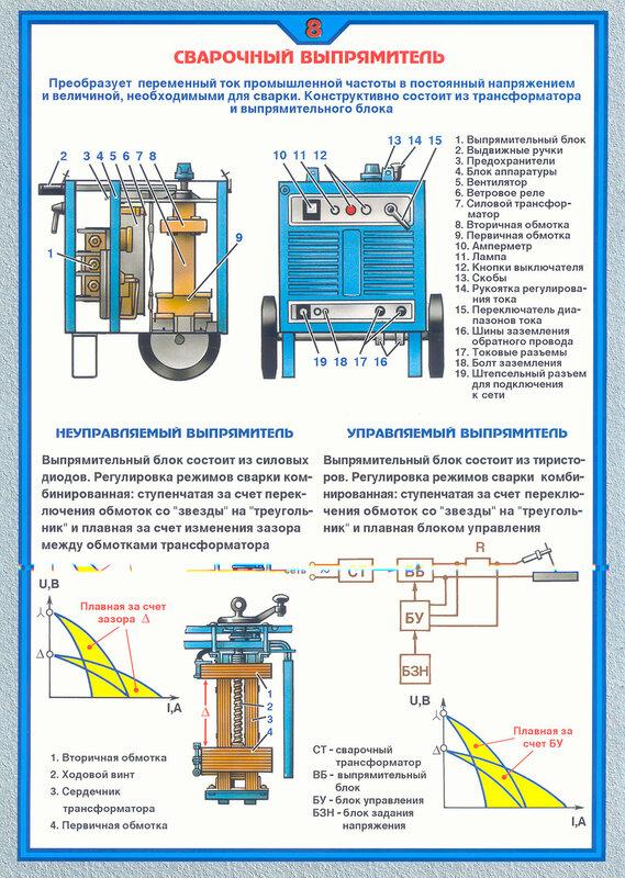 Сварочный трансформатор Источники питания постоянного тока Сварочный выпрямитель Инверторные источники...