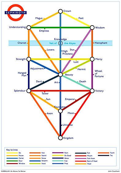 kabbalah-tree-as-subway-map