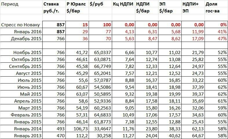 Российский бюджет и цены на нефть