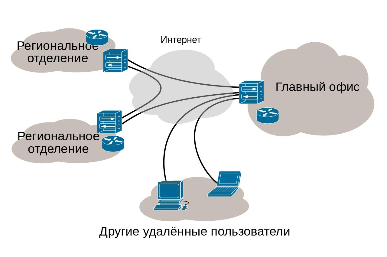 Региональные отделения связываются с главным офисом через VPN