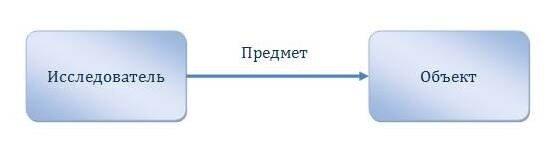 Объект предмет Владимир Казаринов  тоже очень хороший подход конкретно от уважаемого профессора Нархоза доктора философских наук Атанова А А Суть в том что предмет это объект