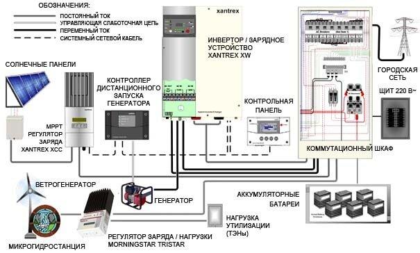Резервное и автономное энергоснабжение.  Схема.