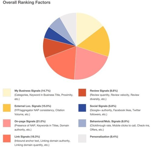 moz-local-ranking-factors-2014-621x600.jpg