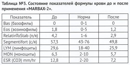 Формула крови до и после применения Марбас 2