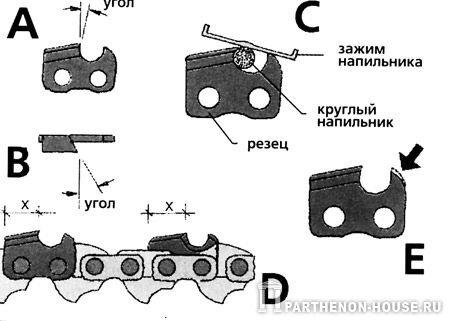 инструкция по заточке бензопил