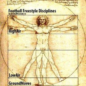 Дисциплины Футбольного Фристайла