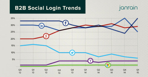 45% пользователей регистрируются на сайтах при помощи профилей Facebook