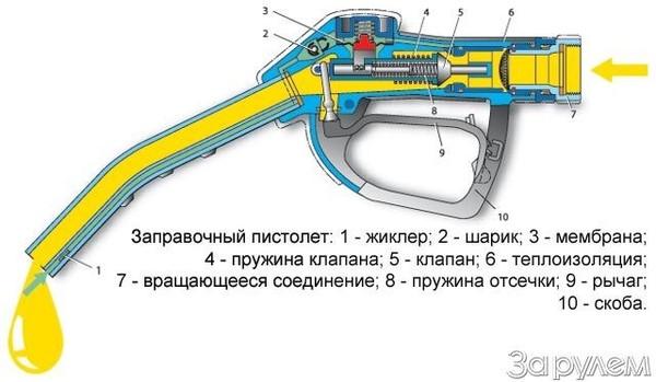 Как заправочный пистолет понимает, что бак полон?